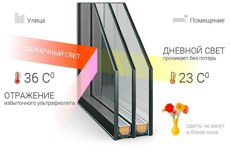 Виды стеклопакетов для пластиковых окон в Санкт-Петербурге