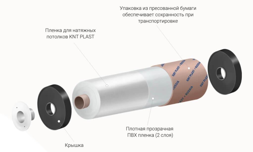 Пленки KNT Plast для натяжных потолков в Санкт-Петербурге